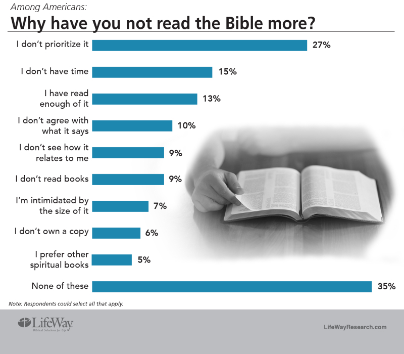 image from lifewayresearch.com
