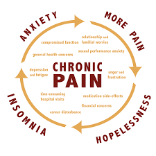 The Plain Truth Chronic Pain Drives Millions Of Americans To Suicide